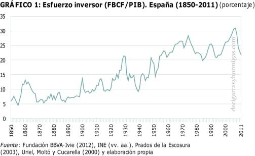 Esfuerzo inversor en España 1850-2011