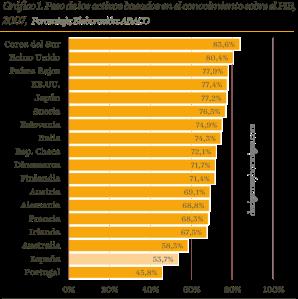 Peso de los activos basados en el conocimiento sobre el PIB, 2007,  Porcentaje