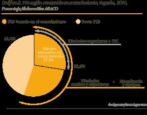 PIB según contenido en conocimiento, España, 2010, Porcentaje