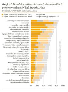 Gráfico1. Peso de los activos del conocimiento en el VAB por sectores de actividad, España, 2010