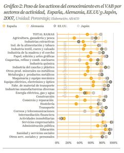Gráfico2: Peso de los activos del conocimiento en el VAB por sectores de actividad, España, Alemania, EE.UU y Japón,
