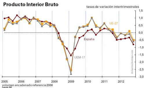 tasas-variacion-intertrimestrales-PIB
