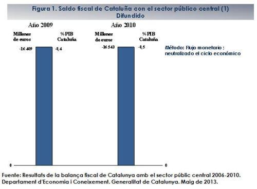 Saldo fiscal de Cataluña con el sector público central