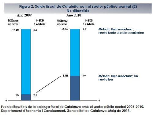 Saldo fiscal de Cataluña con sector público central